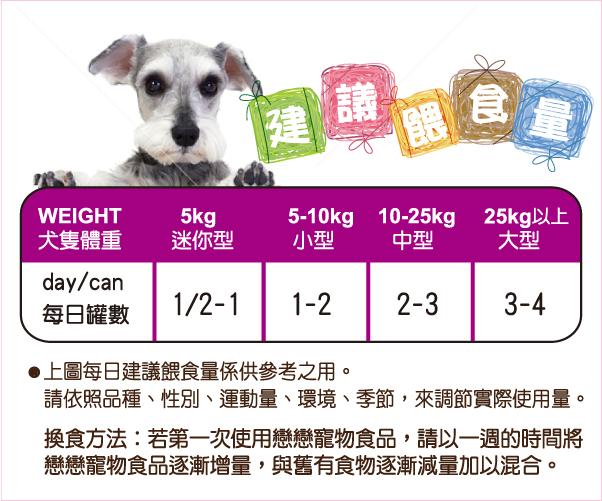 犬隻每日建議進食量│全球寵物-戀戀狗罐頭