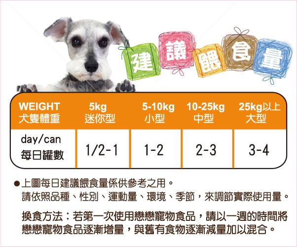 各種犬種每日應餵食量 - 全球寵物提供您多種狗罐頭品牌選擇