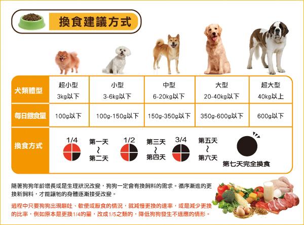 犬隻換食建議方式│全球寵物-戀戀乾狗糧