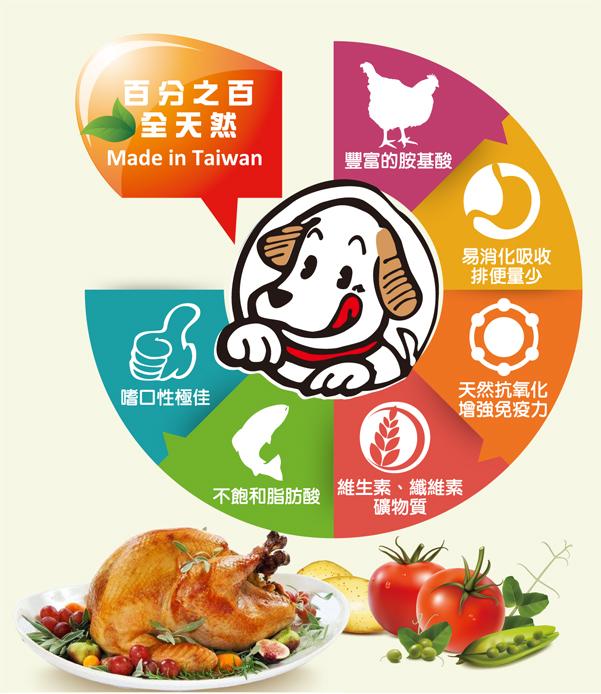 百分百全天然,完整均衡的營養狗糧,滿足愛犬成長所需│全球寵物-巧多乾狗糧