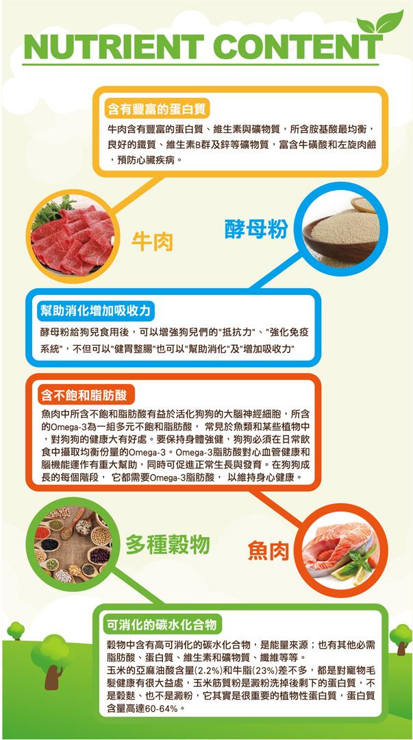 含多種豐富的維他命和礦物質,使愛犬體格強健,毛色光澤亮麗│全球寵物-巧多乾狗糧